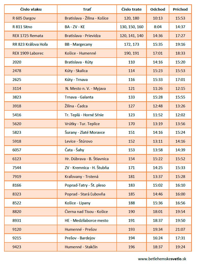 betlehemskesvetlo-vlakove-trasy-2018